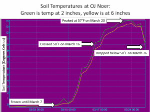 OJ Noer Soil Temps